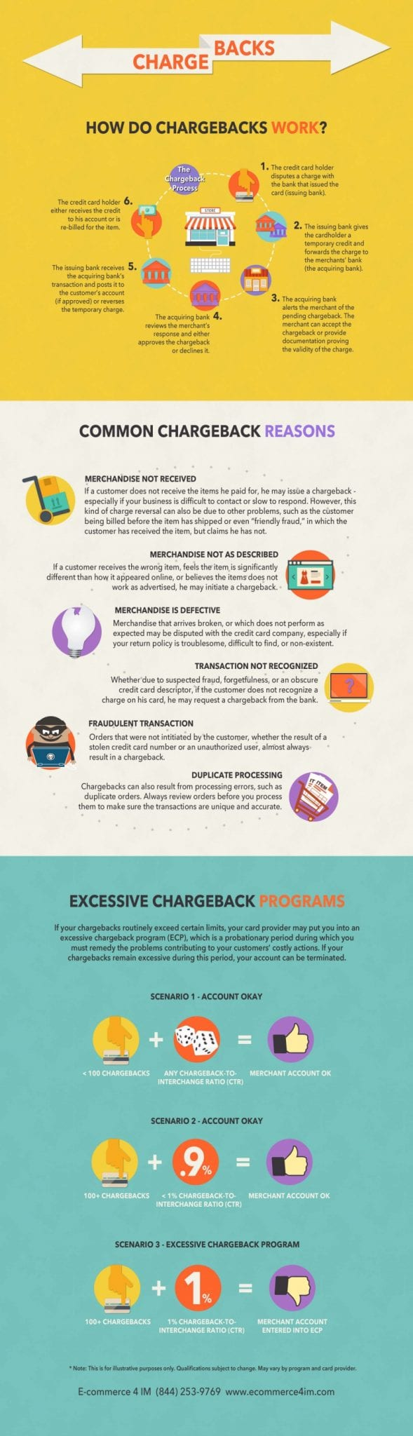 Chargebacks | Infographic | E-Commerce 4 IM